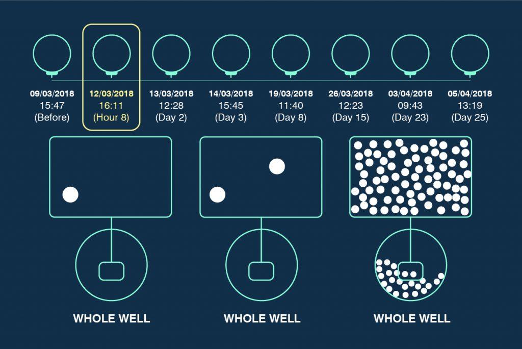 Sphere Fluidics Cyto-Mine® Platform