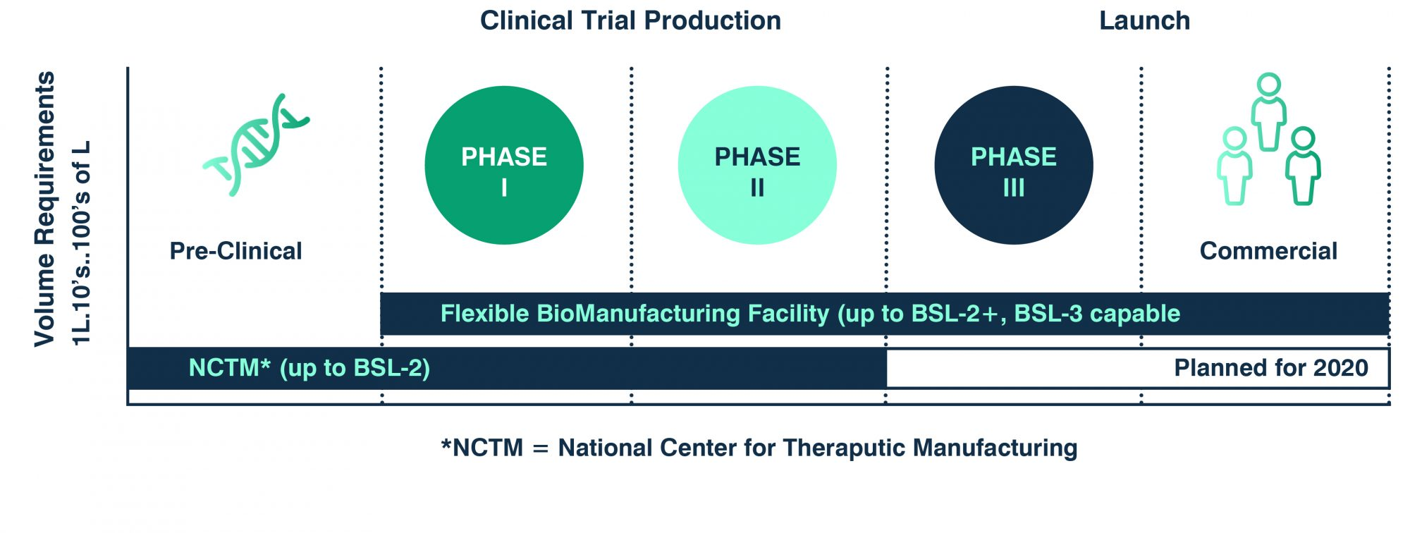 Clinical Trial Production graph